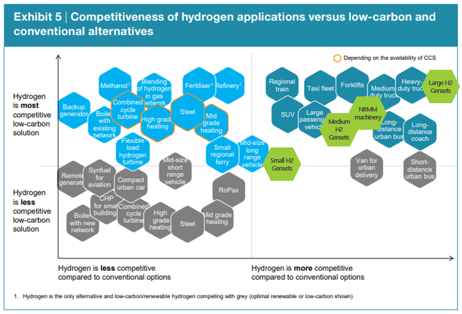 hydrogen applications viability